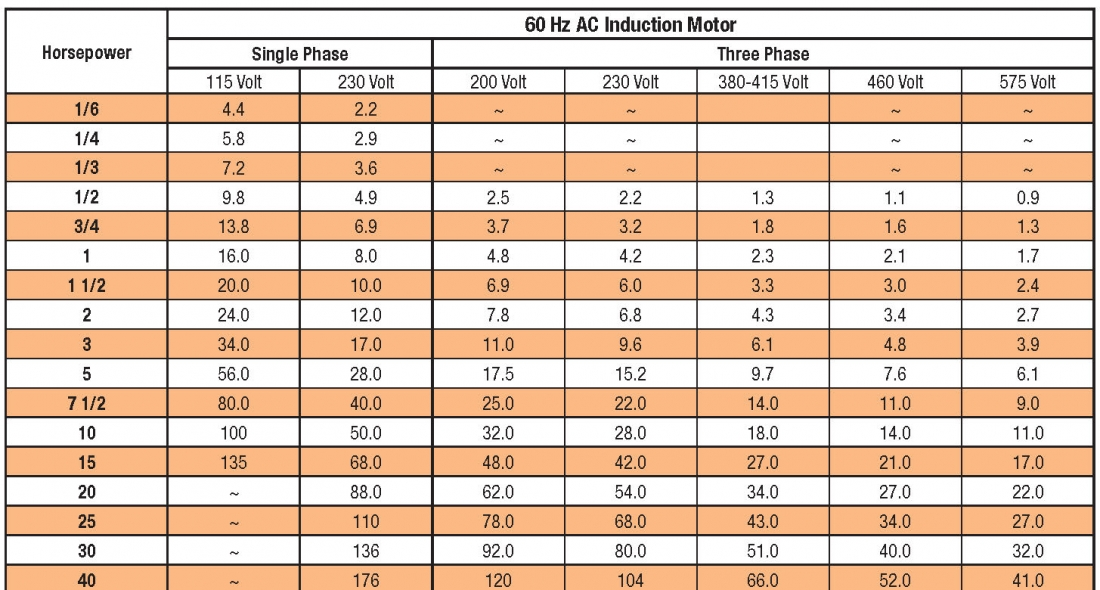Motor Hp Amps Chart Automotivegarage Org